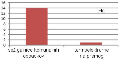 Emisije Hg v sežigalnicah in eletrarnah na premog